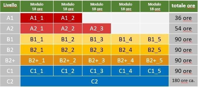 Progressione corsi A1-C2